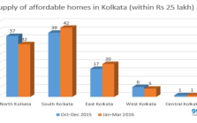 Affordable housing in Kolkata Jan-Mar 2016