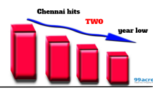 property rates in chennai