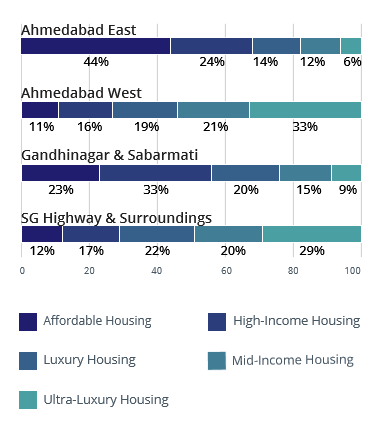 Ahmedabad by budget analysis of property apr-jun 2016