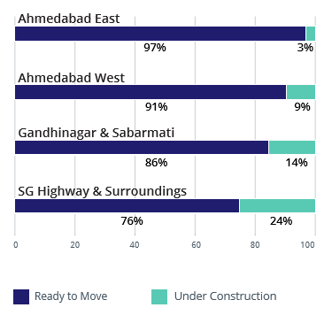 Ahmedabad construction status apr-jun 2016