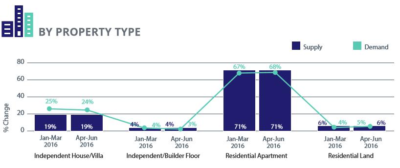 Ahmedabad property type 2 analysis apr-jun 2016
