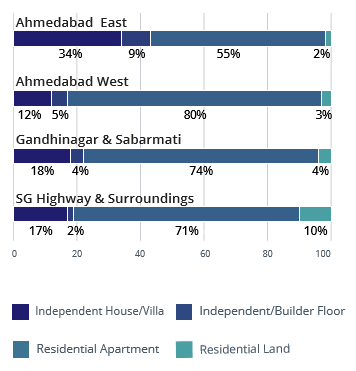 Ahmedabad property type analysis apr-jun 2016