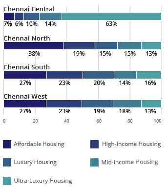 Chennai budget type demand and supply analysis apr-jun 2016