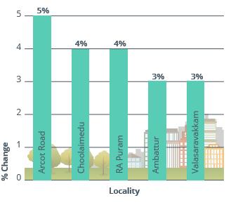 Chennai capital analysis for residential apartments apr-jun 2016