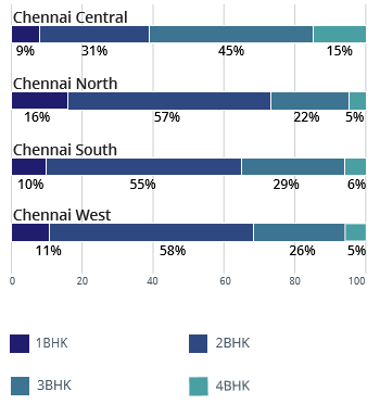 Chennai  demand and supply analysis of property by  configuration apr-jun 2016