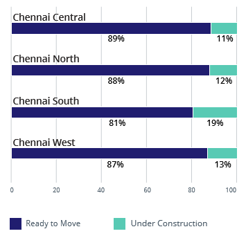 Chennai demand and supply analysis of property by construction status apr-jun 2016
