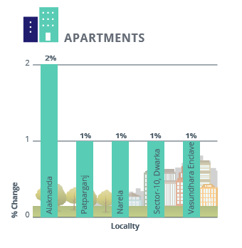 Delhi Apartments Capital Analysis_Apr-Jun 2016