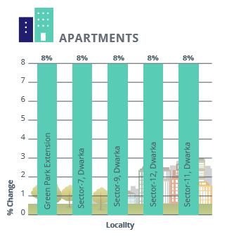 Delhi Apartments Rental Analysis_Apr-Jun 2016