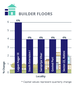 Delhi Builder Floors Capital Analysis_Apr-Jun 2016