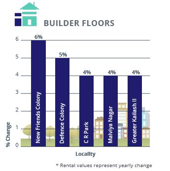 Delhi Builder Floors Rental Analysis_Apr-Jun 2016
