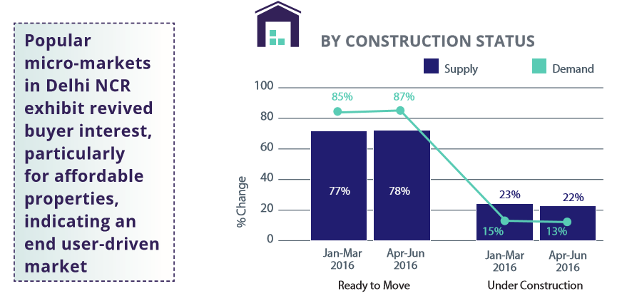 Delhi NCR Construction Status Demand-Supply_Apr-Jun 2016