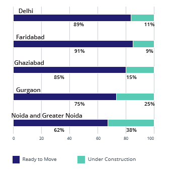 Delhi NCR Construction StatusSupply_Apr-Jun 2016