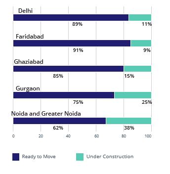 Delhi NCR Construction StatusSupply_Apr-Jun 2016