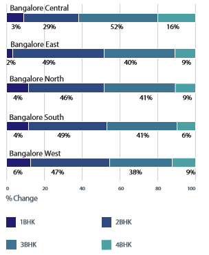Bangalore demand and supply analysis- By configuration 1 apr-jun 2016