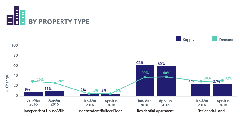 Demand and supply analysis- By property type apr-jun 2016
