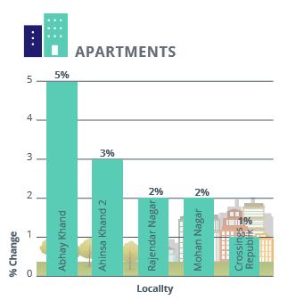 Ghaziabad Apartments Capital Analysis_Apr-Jun 2016