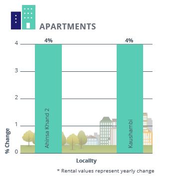 Ghaziabad Apartments Rental Analysis_Apr-Jun 2016