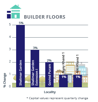 Ghaziabad Builder Floors Capital Analysis_Apr-Jun 2016