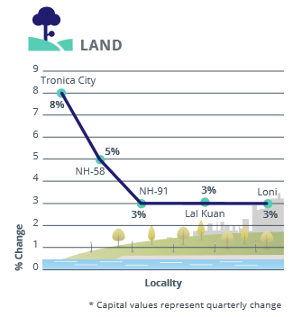 Ghaziabad land Capital Analysis_Apr-Jun 2016