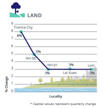 Ghaziabad land Capital Analysis_Apr-Jun 2016