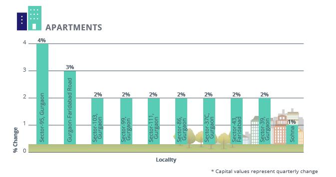 Gurgaon Faridabad Apartments Capital Analysis_Apr-Jun 2016