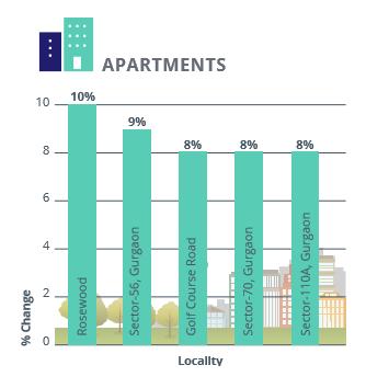 Gurgaon Faridabad Apartments Rental Analysis_Apr-Jun 2016