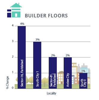 Gurgaon Faridabad Builder Floors Capital Analysis_Apr-Jun 2016