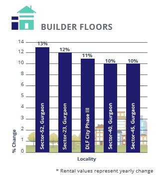 Gurgaon Faridabad Builder Floors Rental Analysis_Apr-Jun 2016