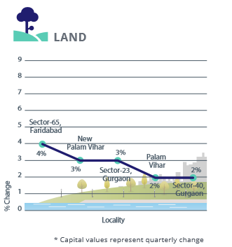 Gurgaon Faridabad Land Capital Analysis_Apr-Jun 2016