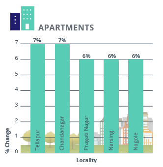 Hyderabad Apartments Capital Analysis_Apr-Jun 2016