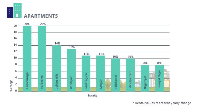 Hyderabad Apartments Rental Analysis_Apr-Jun 2016