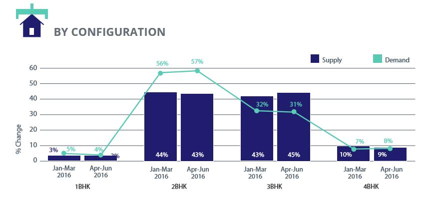 Hyderabad Configuration Demand-Supply Analysis_Apr-Jun 2016