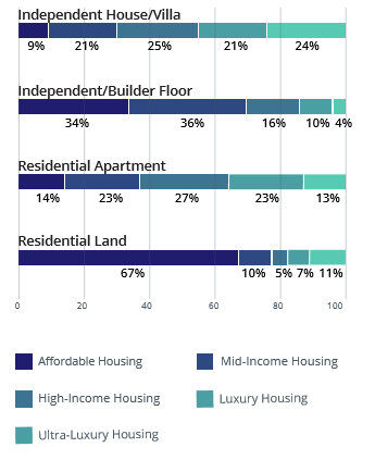 Hyderabad Property Type Supply Analysis_Apr-Jun 2016