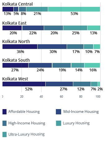 Kolkata demand and supply analysis by budget apr-jun 2016