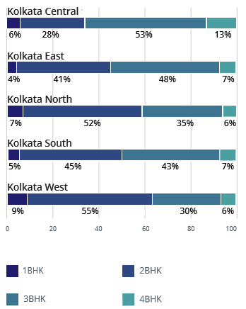 Kolkata demand and supply analysis by configuration apr-jun 2016