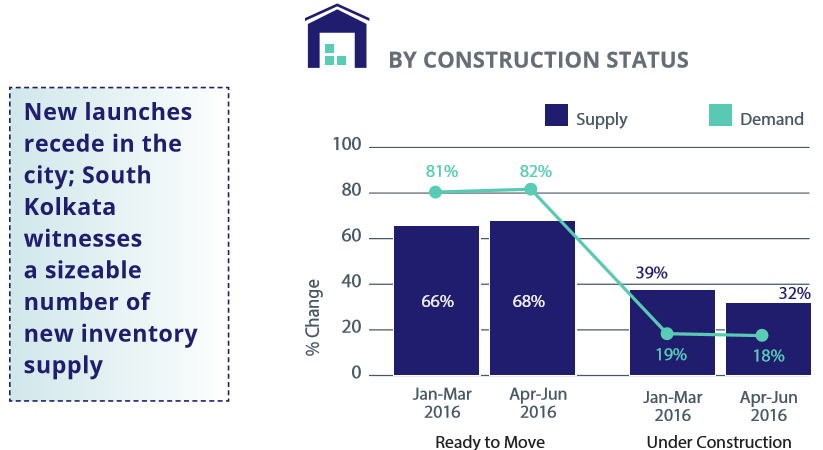 Kolkata demand and supply analysis by construction status 1 apr-jun 2016