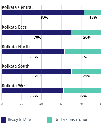 Kolkata demand and supply analysis by construction status apr-jun 2016
