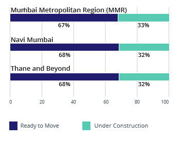Mumbai Construction Status_Supply_Apr-Jun 2016