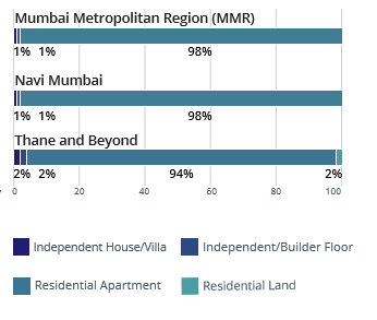Mumbai Property Type_Supply_Apr-Jun 2016