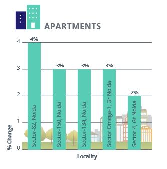 Noida Gr Noida Apartments Capital Analysis_Apr-Jun 2016