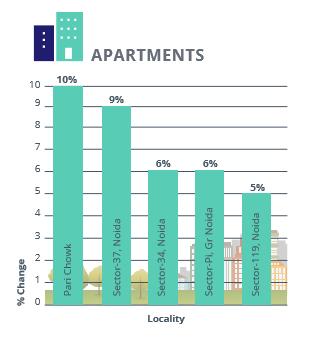 Noida Gr Noida Apartments Rental Analysis_Apr-Jun 2016