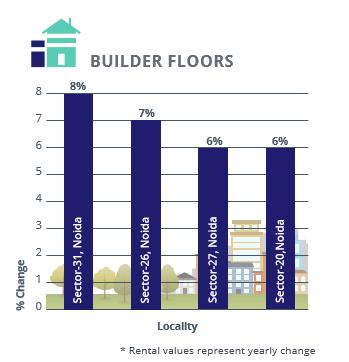 Noida Gr Noida Builder Floors Rental Analysis_Apr-Jun 2016