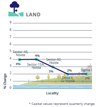 Noida Gr Noida Land Capital Analysis_Apr-Jun 2016