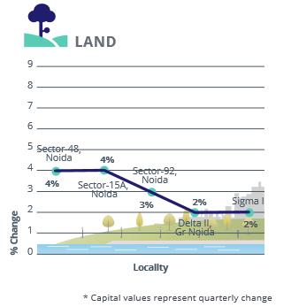 Noida Gr Noida Land Capital Analysis_Apr-Jun 2016