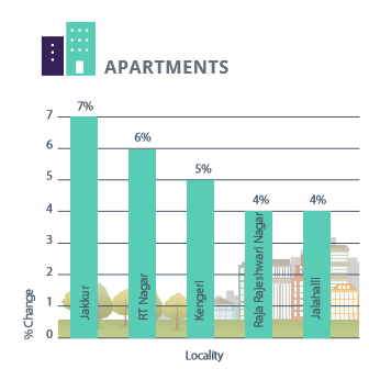 North, West and Central Bangalore capital analysis for residential apartments apr-jun 2016