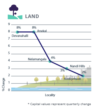 North, West and Central Bangalore capital analysis for residential land apr-jun 2016