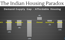 The Indian Housing Paradox