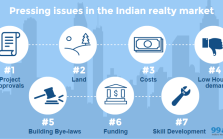 Pressing issues in Indian realty market