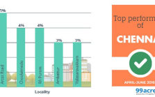 chennai top 5 localities apr-jun 2016