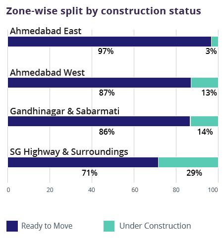 Ahmedabad_Zone wise construction status_Jul-Sep 2016